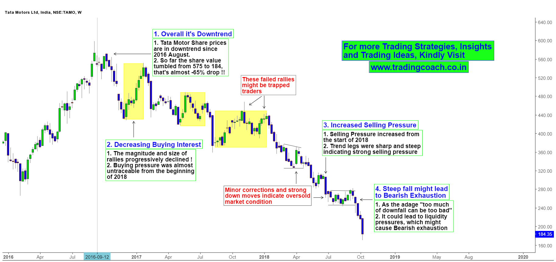 Reviewing the Downtrend of Tata Motors using Price action on Weekly chart