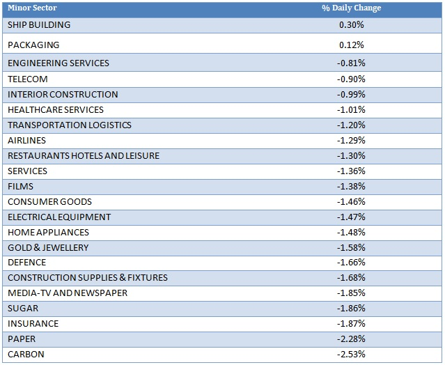 Minor Sector Performance as on 9th September