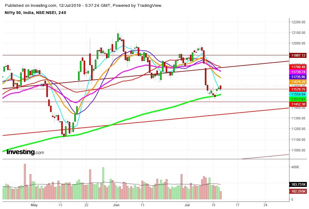 Nifty 50 - 4 Hr. Chart