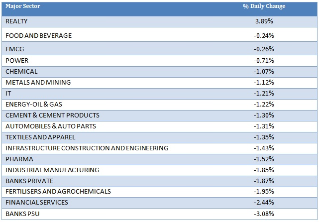 Major Sector Performance as on 9th September