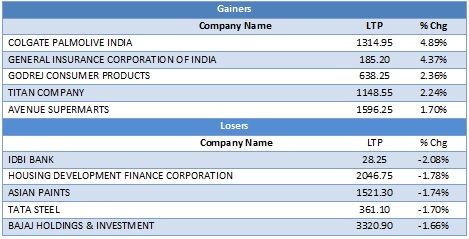 Large Cap Gainers & Losers as on 16th Sep, 2019