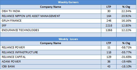 Mid cap Gainers and Losers in the last week