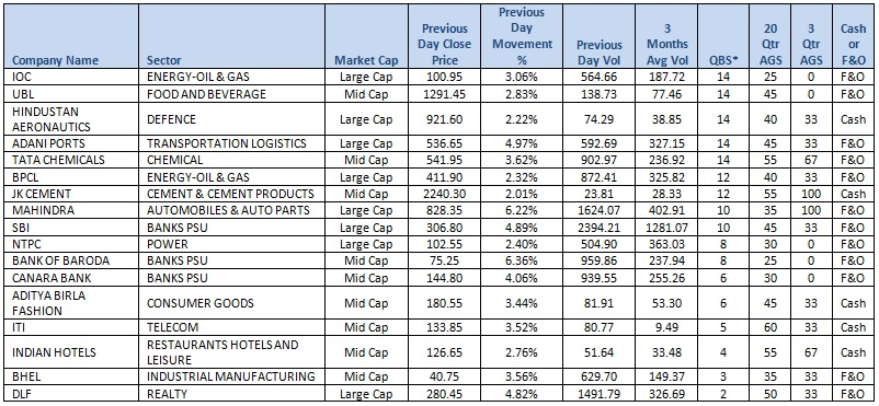 Top performing Large & Mid Cap stocks in F&O and Cash Market as per previous day Trading