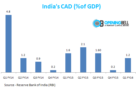 India's Current Account Deficit Contracts To 1.2% Of GDP ...