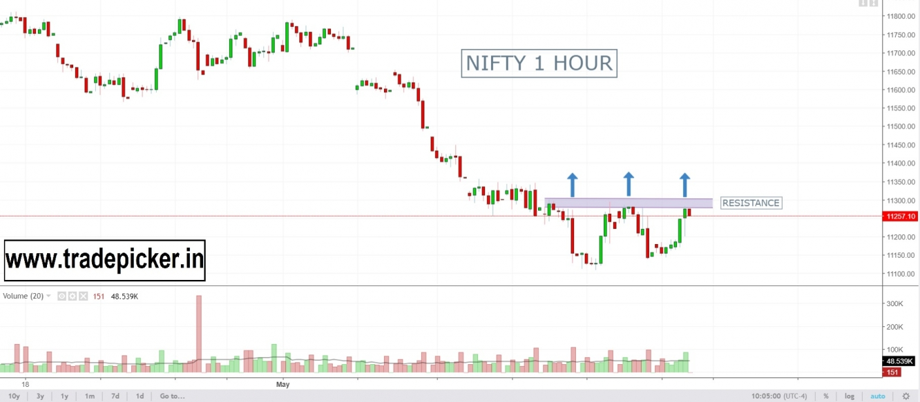 Nifty 1 Hour Chart