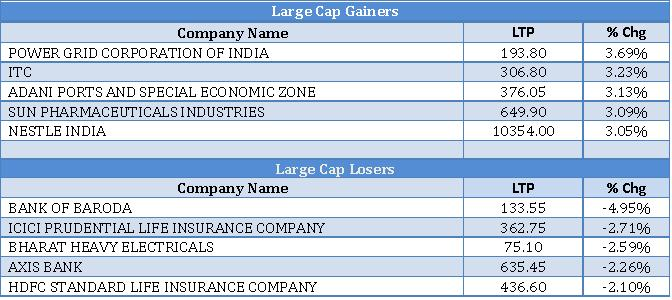 Large Cap Gainers and Losers as on 12th Sep
