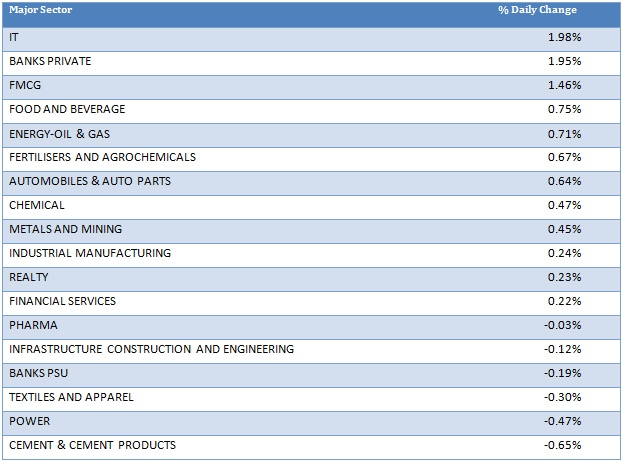 Major Sector Performance as on 9th December
