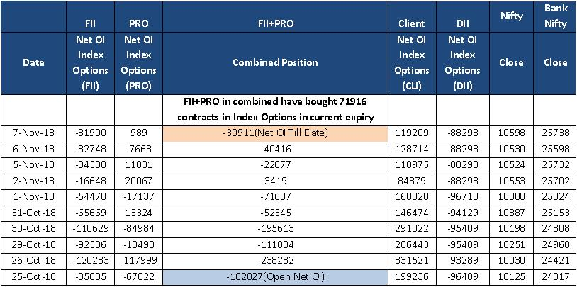NIFTY OUTLOOK & OPEN INTEREST IN INDEX OPTION