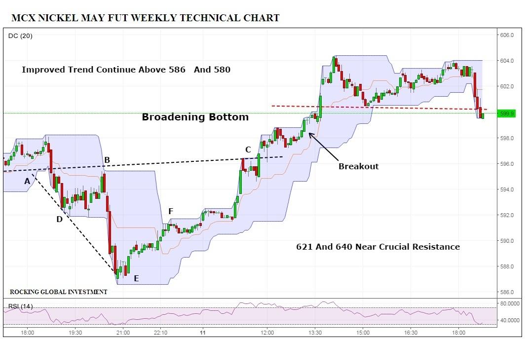 MCX Nickel Weekly Technical Chart