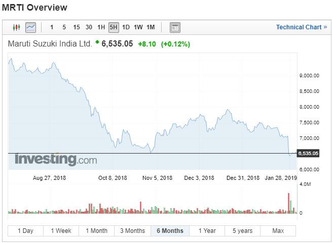 Maruti Suzuki 6 Month Chart