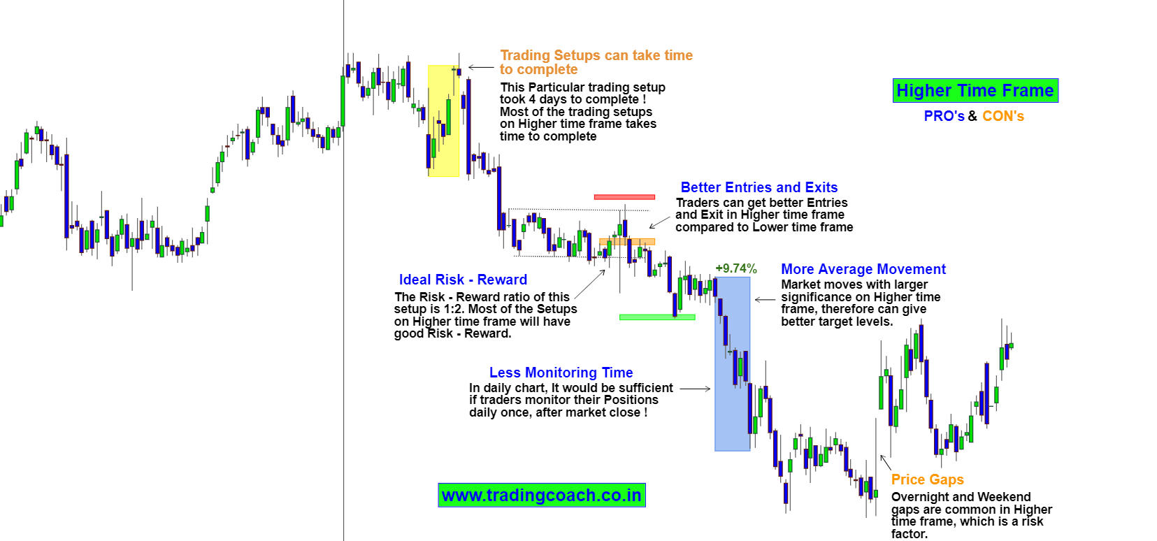 Trading in Higher Time Frame
