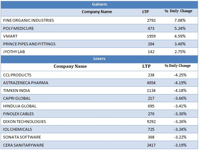 Small Cap Gainers and Losers as on 9th September