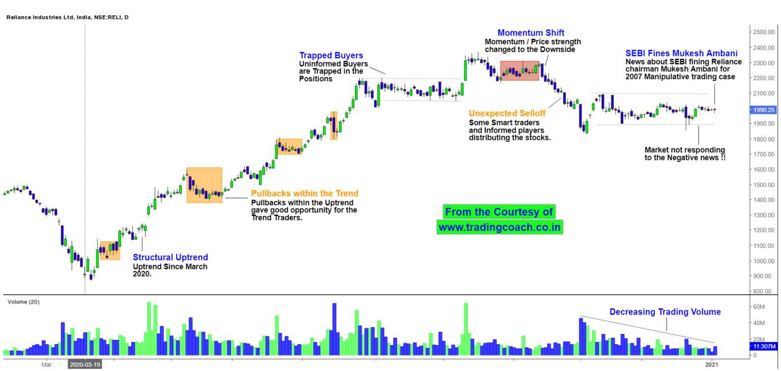 Reliance Industries - Stock Prices didn't respond for the negative news