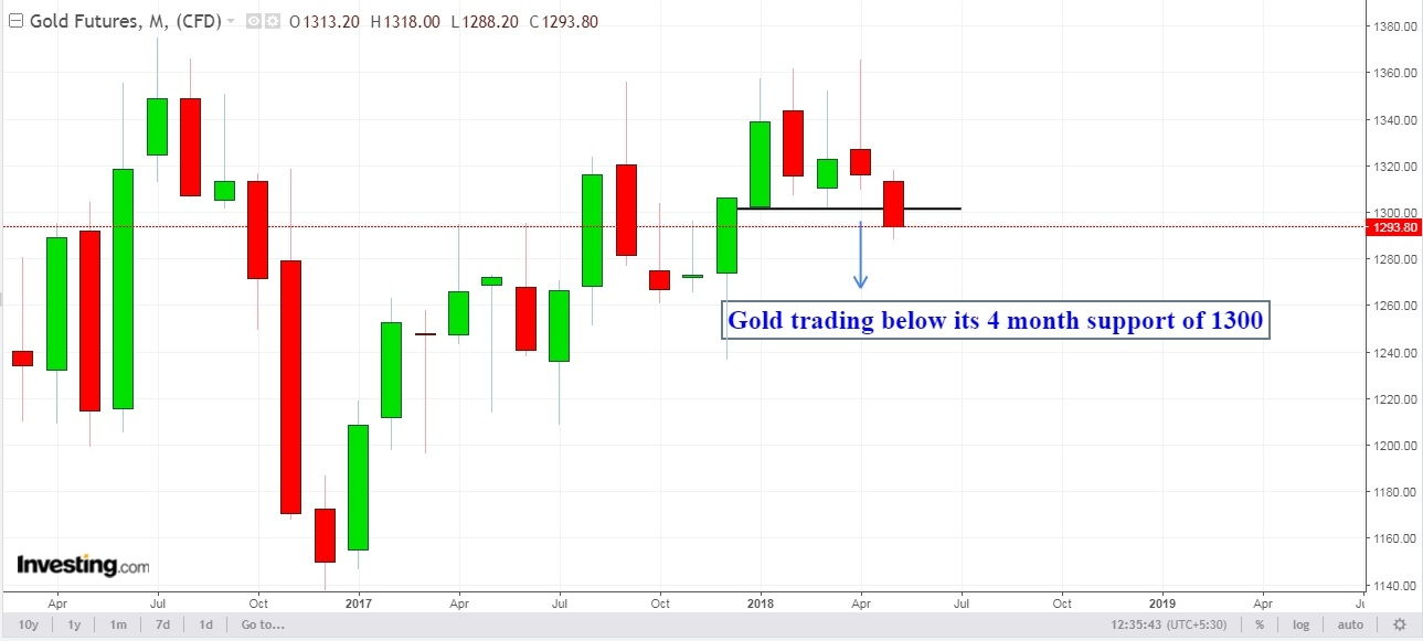 COMEX GOLD MONTHLY CHART