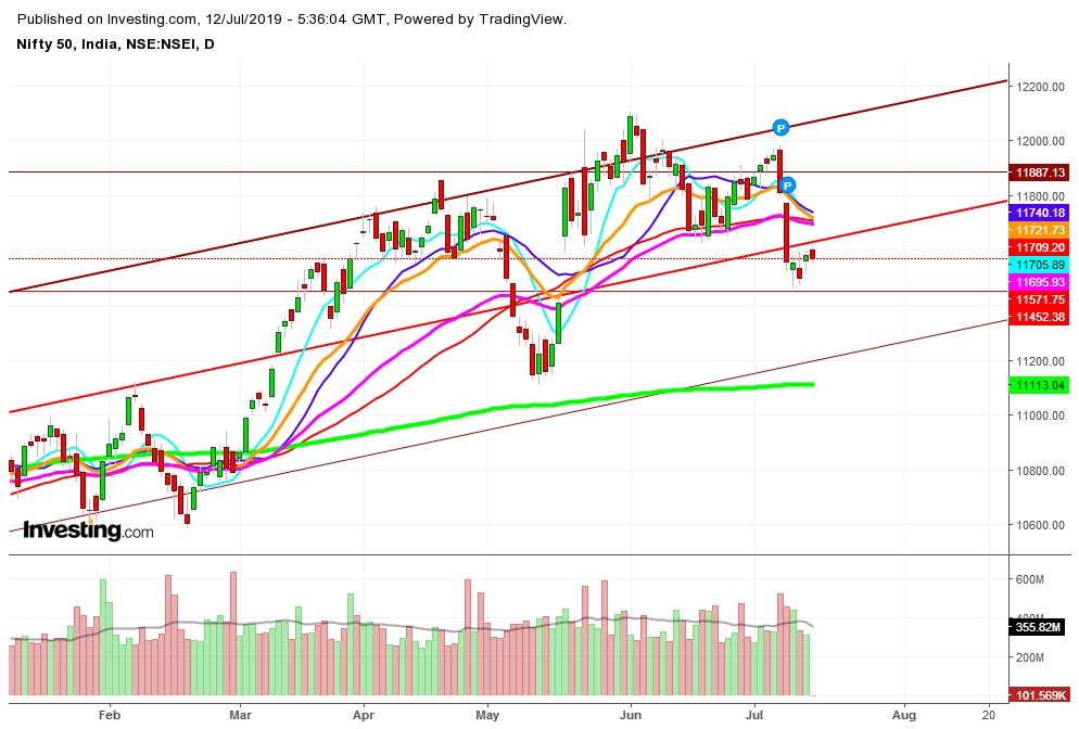 Nifty 50 - Daily Chart