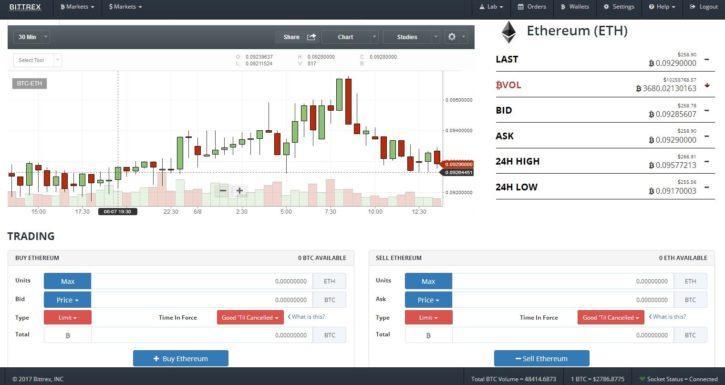 Bittrex platform