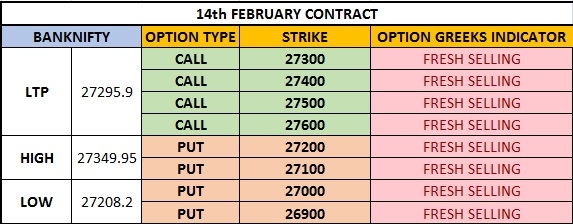 Bank Nifty Options Data