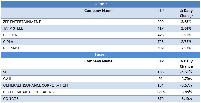 Large Cap Gainers and Losers as on 9th September